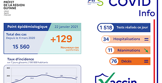 Covid-19: 129 patients positifs sur 1518 tests